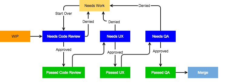 Review Process Flow Chart